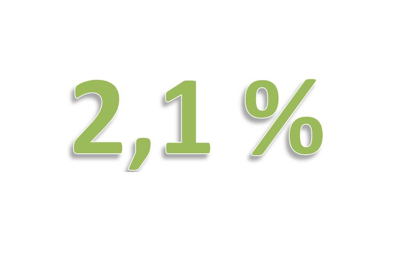 Indexering alimentatie 2017 = 2,1 %
